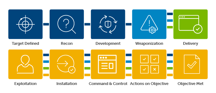 The Kill Chain shows the steps hackers employ to exploit and breach their targets.