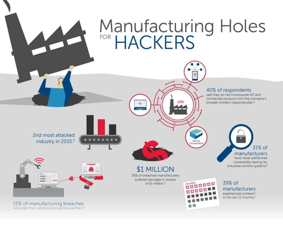 Is Your Intellectual Property Being Stolen From The Manufacturing ...