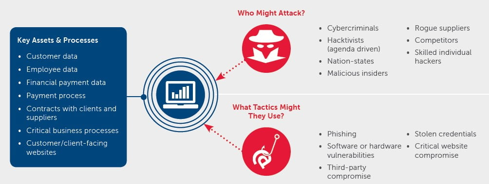 Understand your cyber risk profile, anticipate who the cyber criminals may be and the tactics they may employ.