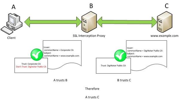 Transitive Trust and SSL Certificate Verification | Secureworks