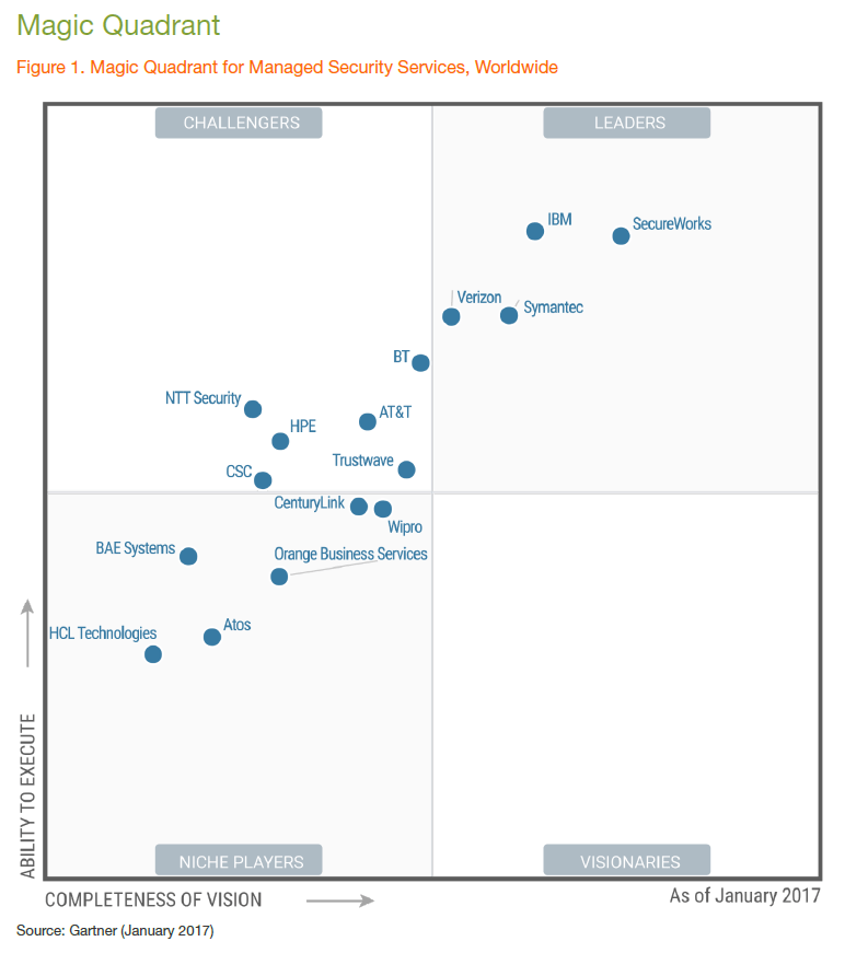 SecureWorks is positioned in the Leaders quadrant of Gartner's newly released 2017 Magic Quadrant for Managed Security Services, Worldwide.