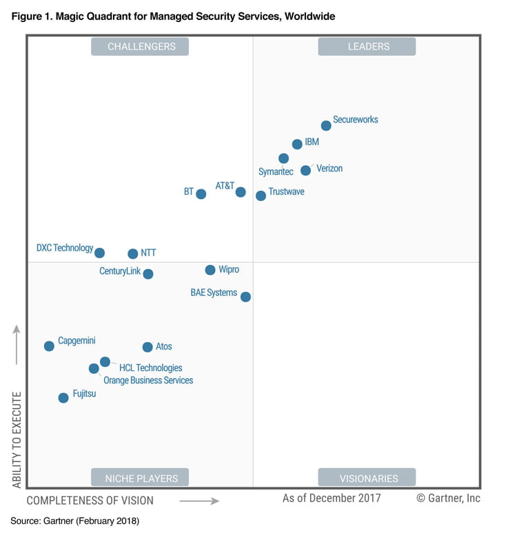 Secureworks is positioned in the Leaders quadrant of Gartner's newly released 2018 Magic Quadrant for Managed Security Services, Worldwide.