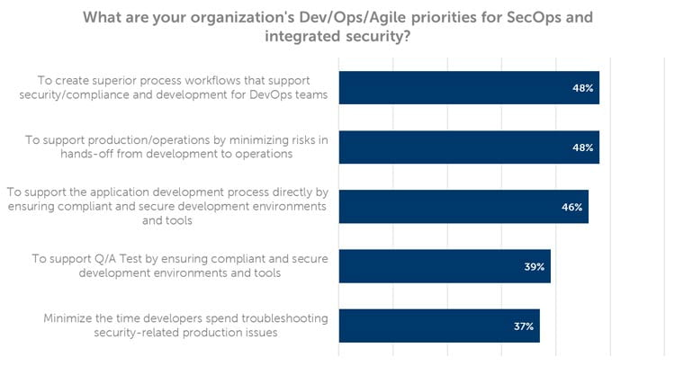 Organisational priorities for DevOps and Integrated Security vary